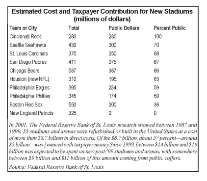 Stadium Cost